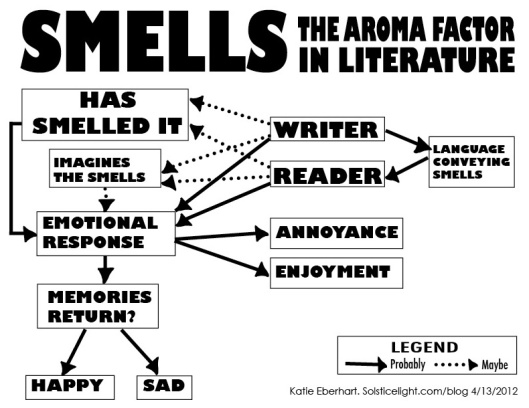 Smells: The Aroma Factor in Literature
